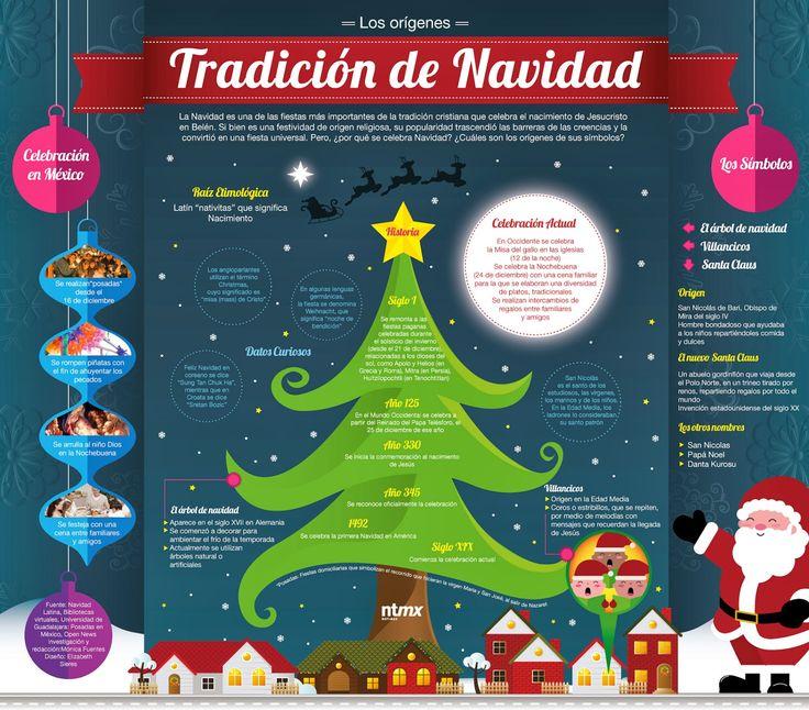 Los orígenes de la tradición de la Navidad #infografia #infographic