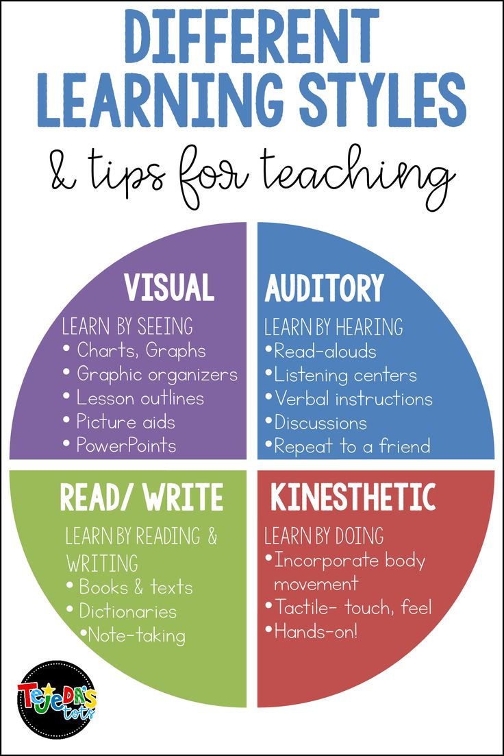 Students Have Different Learning Style Preferences  While Some Are Visual Learners And Prefer To