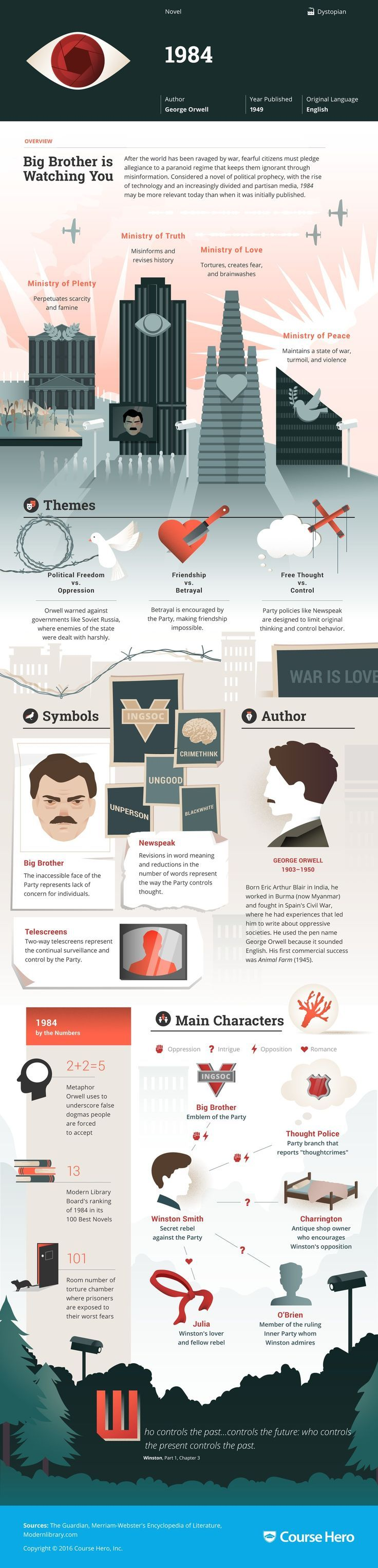best dystopia lesson plans images high school george orwell s 1984 infographic to help you understand everything about the book visually learn all about the characters themes and george orwell