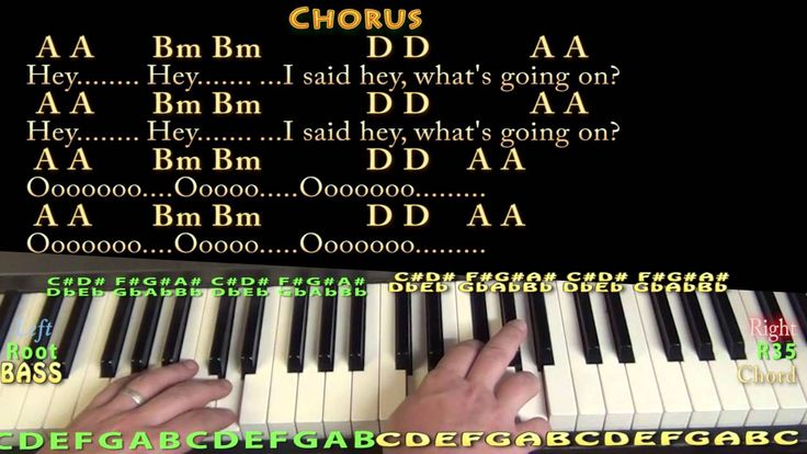 What's Up (4 NON BLONDES) Piano Cover Lesson in A with Chords/Lyrics