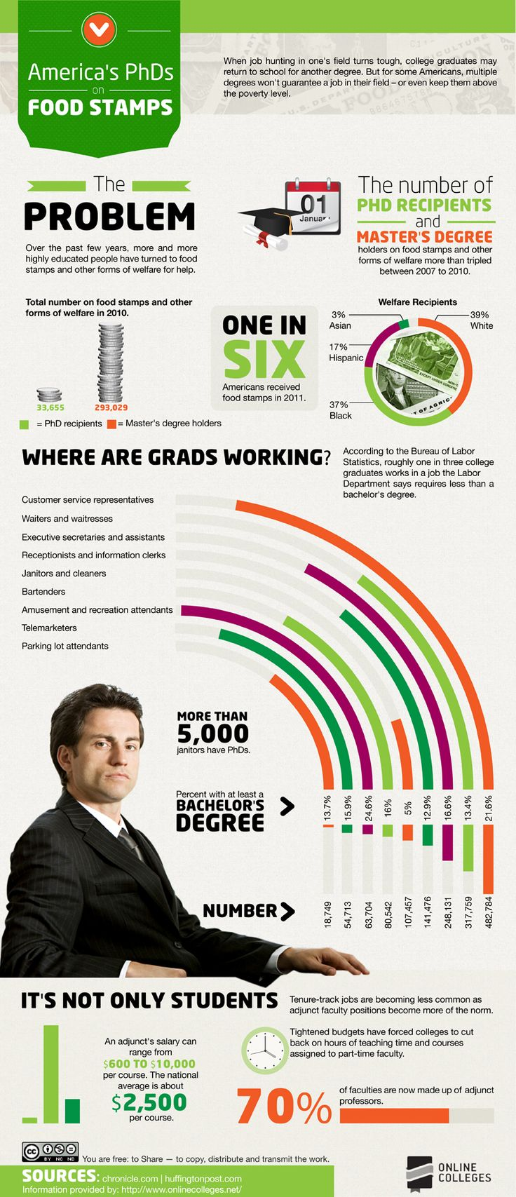 America's Phds On Food Stamps (infographic)