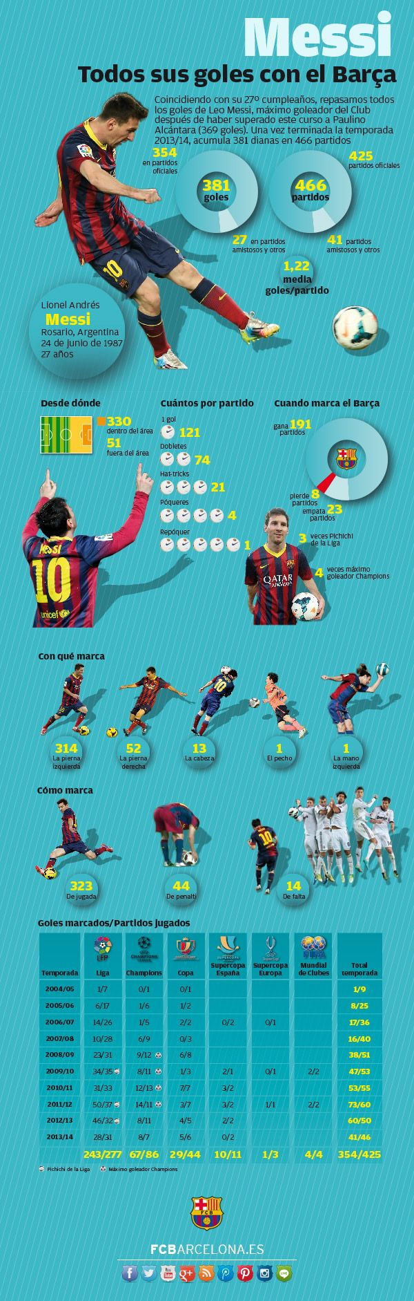 ¿Cómo no festejar el cumpleaños de Messi?