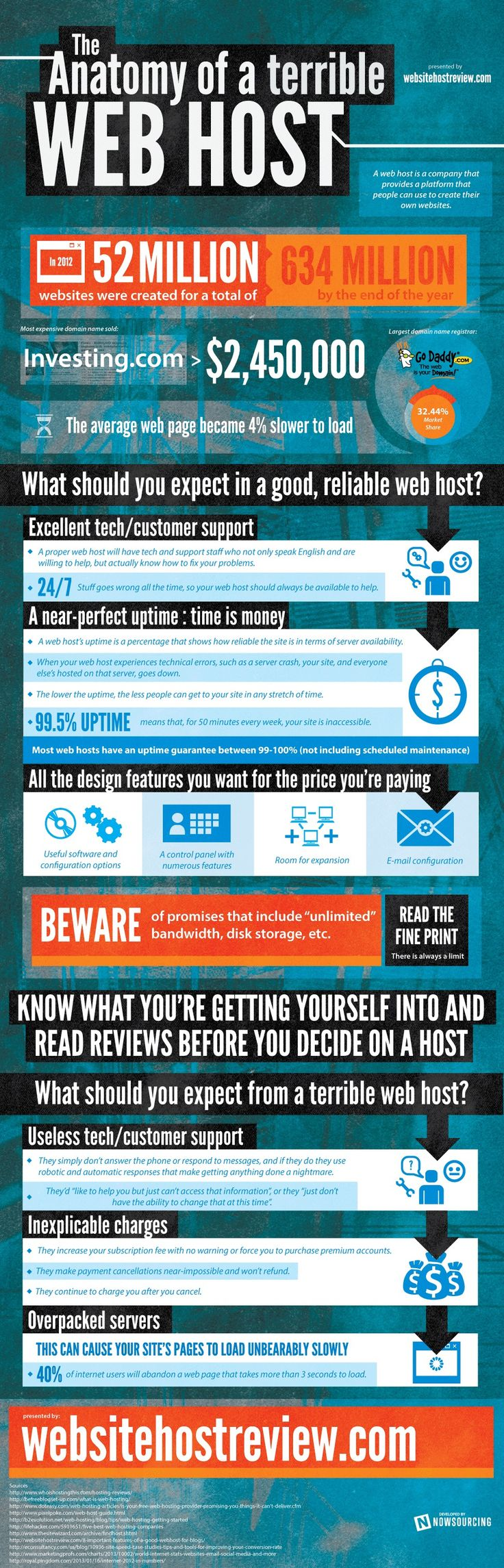 1000+ images about Web Hosting Infographic on Pinterest ...