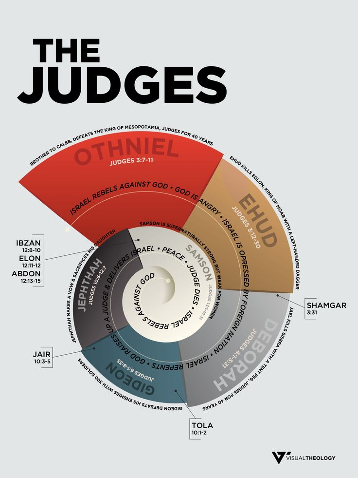 The book of Judges recounts the time in Israel's history where God continually showed grace and mercy to his people delivering them from their oppressors time and time again.  One of the major themes in the book is the cycle of sin. This infographic seeks to show the downward spiral that that Israelites found themselves in.