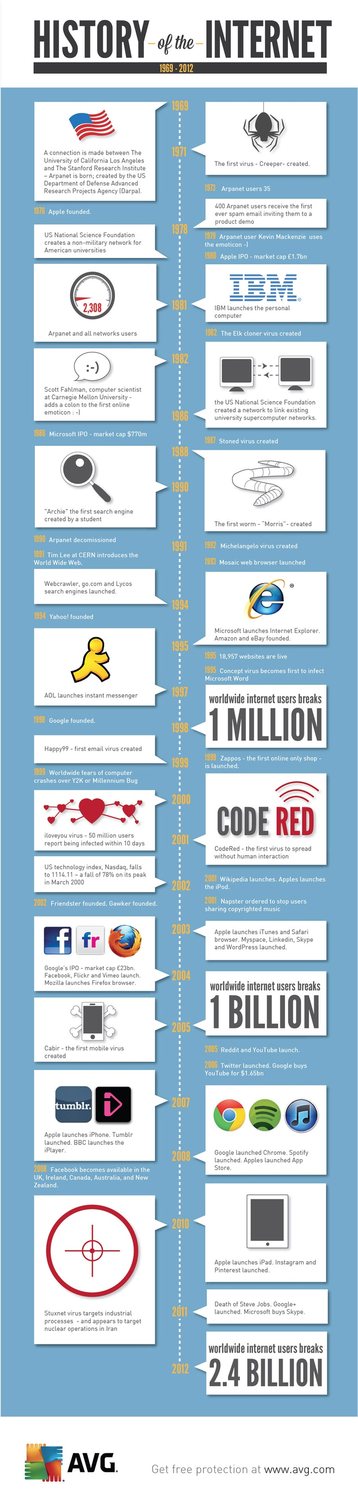 The History of the Internet. Great infographic.