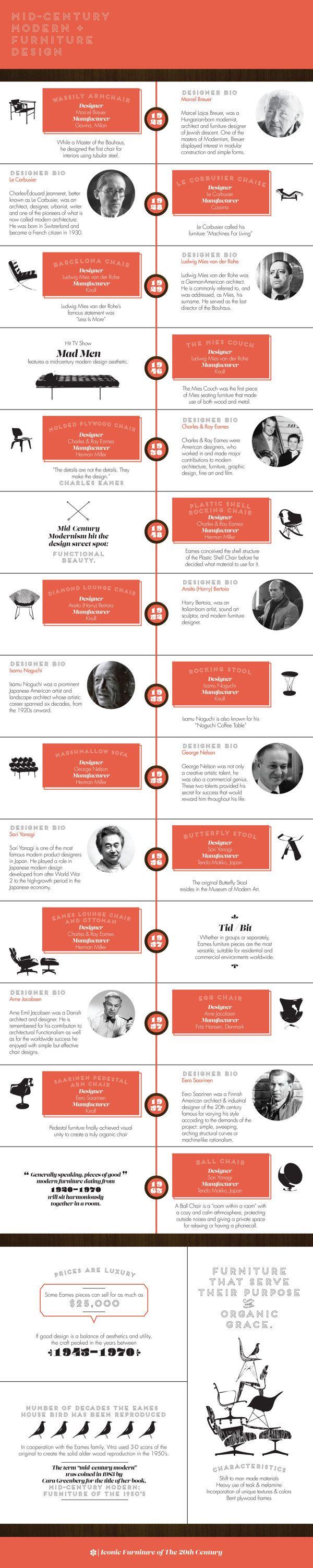 Mid-Century Modern Furniture Infographic by Janessa Rae VanOeffelen, via Behance