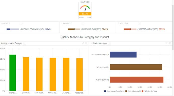 Manufacturing Analytics Quality Index Dashboard Examples