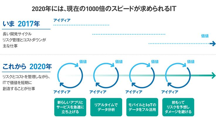 知らないと困るITの新常識 | 日本ヒューレット・パッカード | 東洋経済オンライン | 経済ニュースの新基準