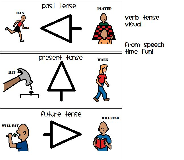 how to teach tenses in fun way