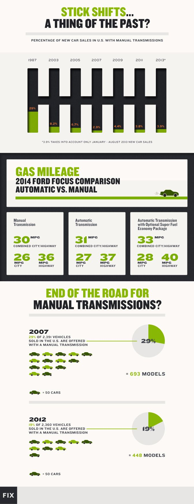 Is the manual transmission becoming obsolete? We compare manual and automatic transmissions and find out who�s left clutching at straws.