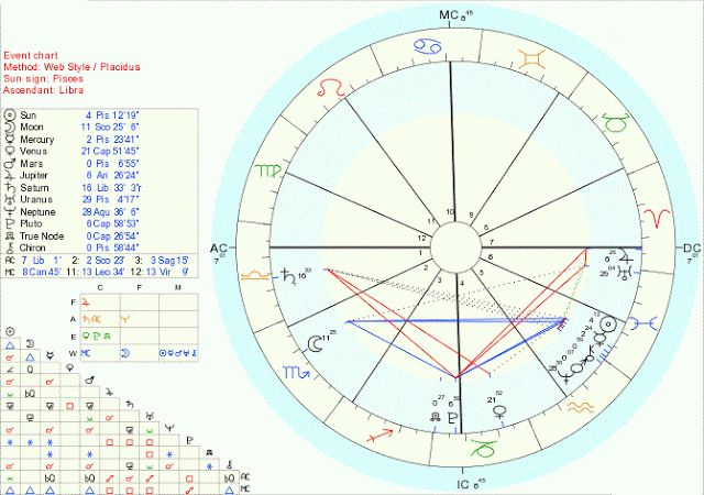 Predicting Death With Horary Astrology