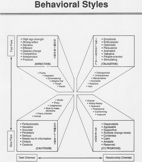 36 best DISC Styles images on Pinterest INFP, Career and Disc - leadership self assessment