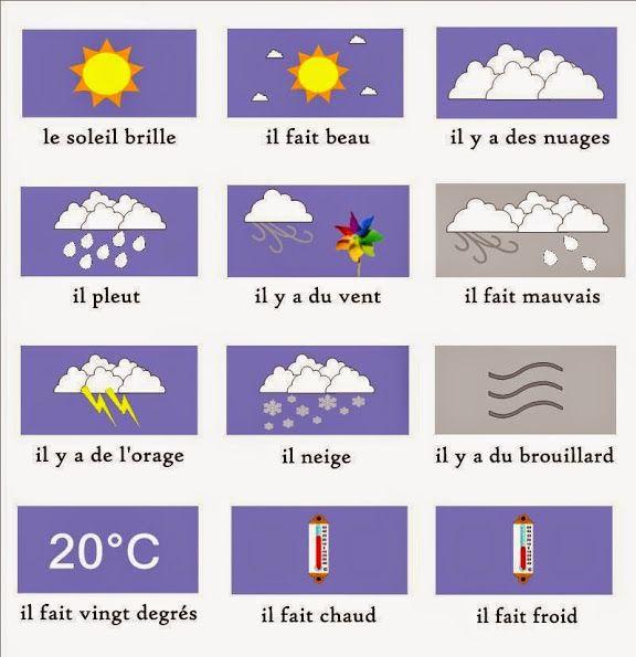 La météo en français - français précoce - Débutant - Vocabulaire Français