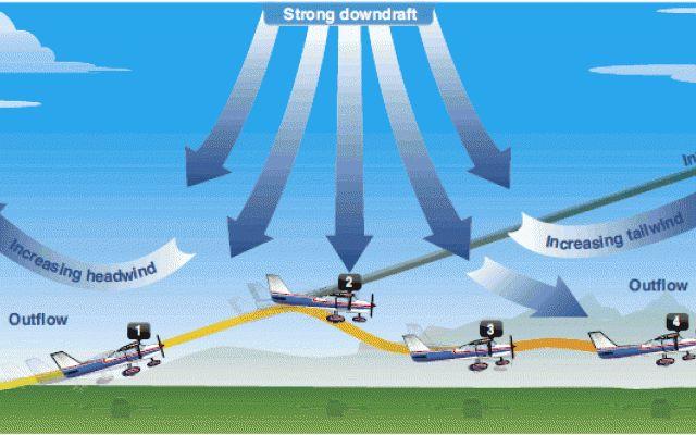 Meteo Didattica Wind Shear Cosa è? Oggi un pò di meteo didattica parliamo del Wind Shear. Il wind shear è un fenomeno atmosferico che consiste in una variazione improvvisa del vento in intensità e direzione. Esistono vari tipi di wind #meteo #didattica #aerei