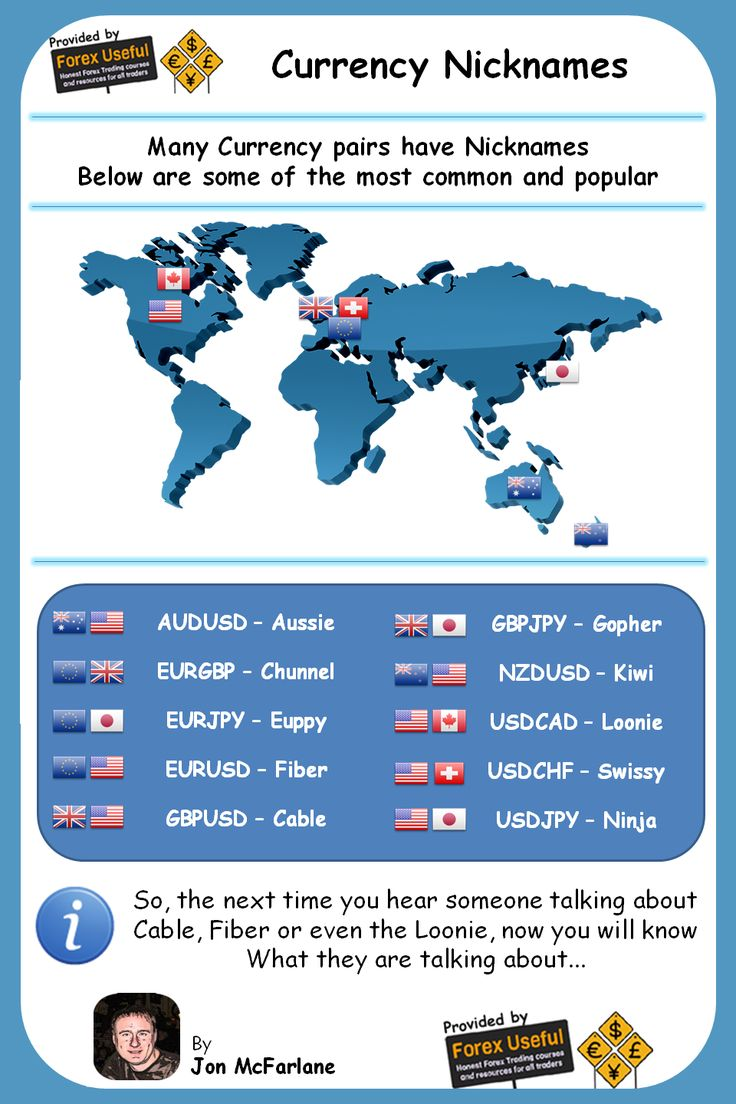 Forex Currency Nicknames - Ever wondered what Forex traders are talking about when they refer to Cable, Fiber and the Loonie? They are all Currency Nicknames…