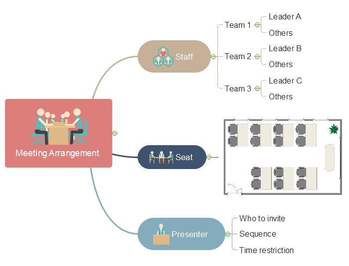 Mind map of meeting management - meeting arrangement, made by Edraw MindMaster. Meeting arrangement consists of staffs arrangement, seat arrangement, and presenter arrangement. For example, when arranging staffs you should assign the leaders for different groups and give instructions to only those leaders.