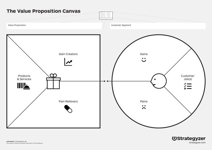 The Value Proposition Design in der Produktentwicklung vs - value proposition template