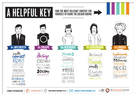 Archetypes illustrated for the SA Innovation Summit