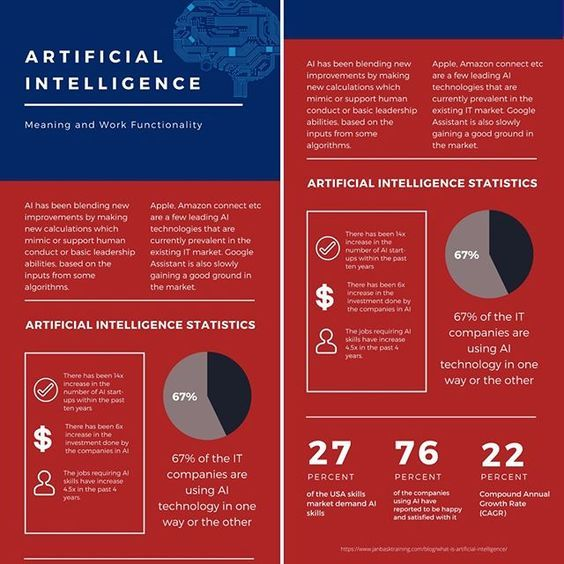Pin By Tom Cutshall On Artificial Intelligence Artificial Intelligence Technology Learn Artificial Intelligence Artificial Intelligence