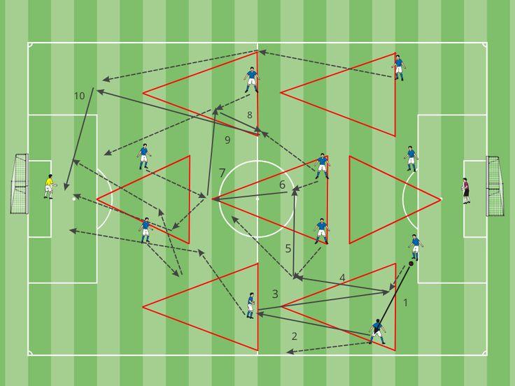 Principio Ofensivo   Trabajo de triangulación en las diferentes áreas del campo.   - 7 triángulos largos entre las dos áreas. - Ocupación de espacios, y asociación de jugadores. - inicia en triángulo, avanza en triángulo y finaliza en triángulo.   Este trabajo fue usado en énfasis con la Selección Nacional de Venezuela, con el cual el equipo obtuvo resultados importantes en la Copa América Argentina 2011.