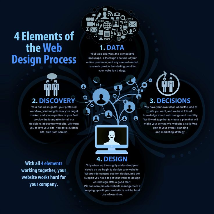 A luring website is believed to be the key to traffic and conversion.Here are the four elements of a kick ass web design!