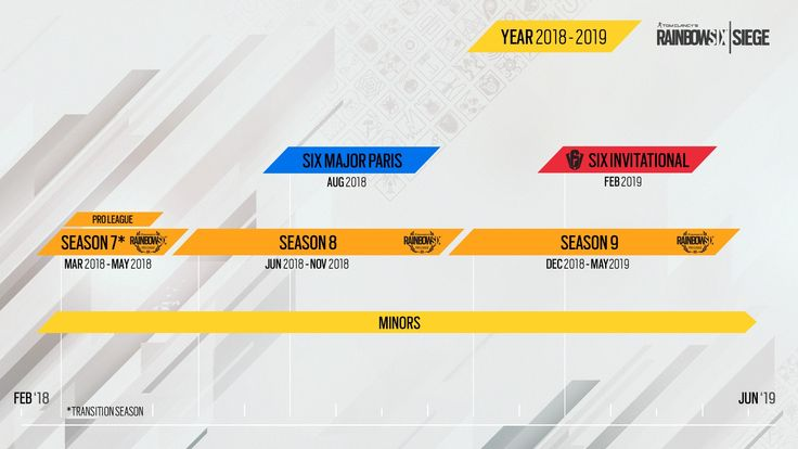 Rainbow Six Pro League Reveals Esports Plans Through 2020  Ubisoft has announced its new formula for the Tom Clancys Rainbow Six Pro League as well as all Rainbow Six Siege competitions ranking from amateur to professional from 2018-2020. The new structure is designed to boost growth in the Rainbow Six esports scene and kicks off in June 2018.  Following the transitional Season the Rainbow Six Pro League will be split into two Seasons each lasting six months; from June to November 2018 and…