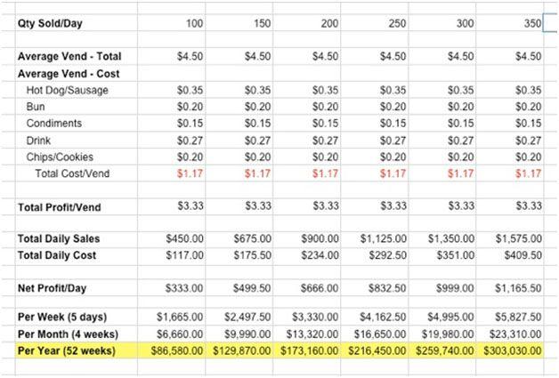 Hot Dog Cart Business Profit Model | TopDogCarts.com