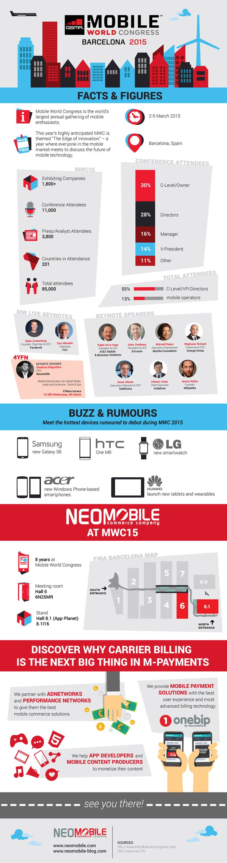 Discover all the facts & figures on this years' edition of the world's greatest mobile event: the GSMA Mobile World Congress 2015 in our new article and infographic #MWC15