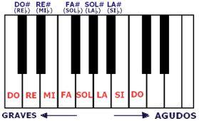 Distribución de las notas musicales en el teclado de un piano. Cada nota representa una frecuencia de sonido distinta.