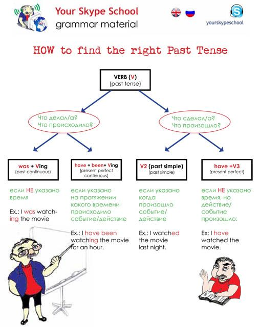 How to chose the right #past #tense #chart, #table, #yourskypeschool