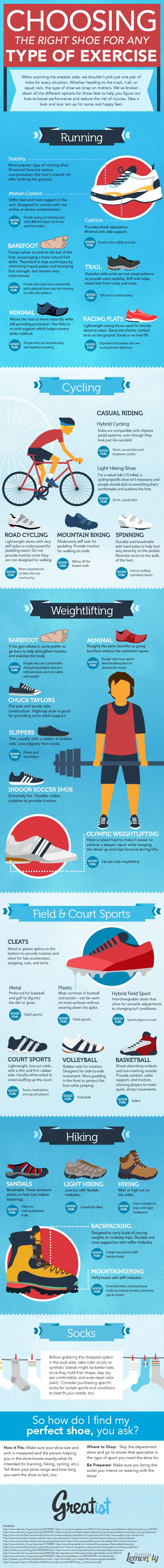 Guide to choosing the right type of shoe for any type of exercising, from running to cycling, weightlifting to hiking.