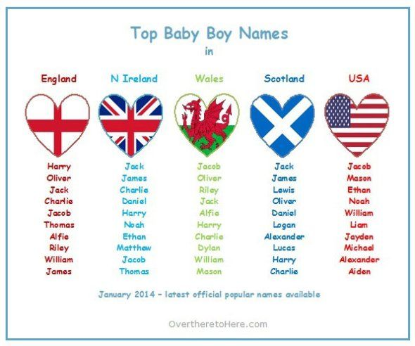 top baby boys names england scotland nireland wales usa  (updated january 2014 to include 2013 provisional data from scotland and northern ireland)  #babynames #boysnames