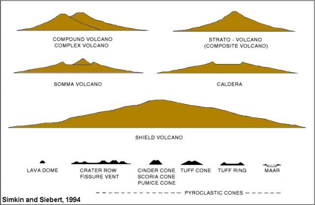 Shield Volcano Diagram For A Caldera Electrical Work Wiring Diagram
