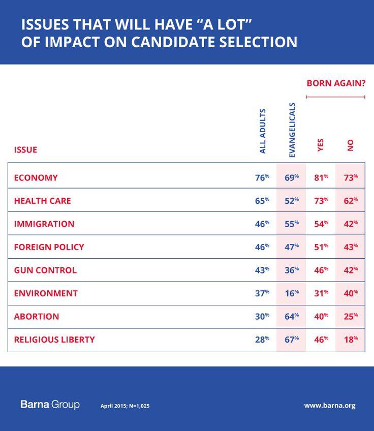 Election 2016 Preview: The Faith Factor - Barna Group