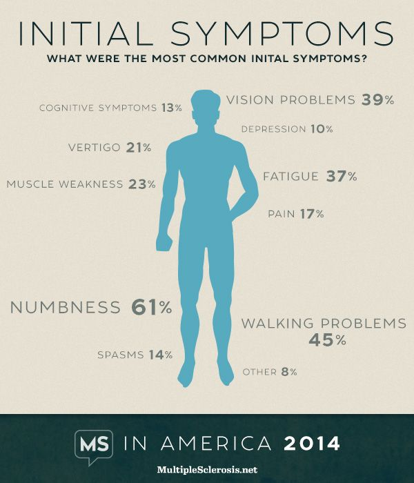 The Truth About MS & It's Symptoms... Numbness & Tingling Most Commonly Reported Initial MS Symptoms