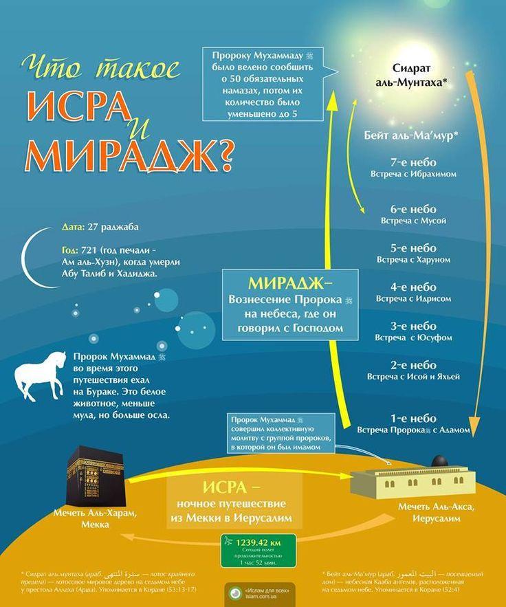 Аль-Исра валь-Мирадж (СПЕЦСТРАНИЦА) http://islam.com.ua/special-topic-isra-i-miraj В 620 г. н.э. в ночь на 27-е Раджаба по лунному календарю свершилось чудесное ночное перенесение Пророка Мухаммада (мир ему и благословение) из Мекки в Аль-Кудс (Иерусалим) и его вознесение в высший мир. Еще исламские #мотиваторы смотрите по адресу http://islam.com.ua/medias/motivators #чудо #чудеса #Пророк #Иерусалим #инфографика