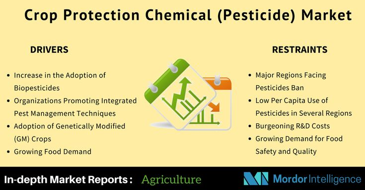 The global crop protection market was valued at USD 49.9 billion in 2016 and is expected to register a CAGR of 3.1% during the forecast period, to reach USD 57 billion by 2022.  #MarketResearch #MordorIntel #chemicals #pesticides