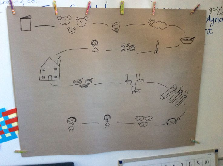 Simple goldilocks and the three bears story map for talk for writing