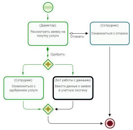 Что такое исполнимые бизнес-процессы. Введение в предметную область    Недавно на Хабре были опубликованы несколько статей ( раз , два ) на тему бизнес-процессов. Там утверждается, что в этой области всё настолько усложнено и запутанно, что разобраться в этом нельзя. Также было высказано подозрение, что теория процессного управления — по сути чистый пиар и маркетинг, не имеющий практической пользы.    Я много лет занимаюсь процессным управлением и, раз уж эта тема была поднята, опишу что это…