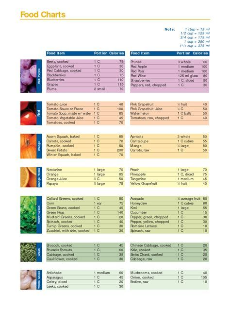 Food Table Chart Calorie Charts Food Calorie Chart Food Charts
