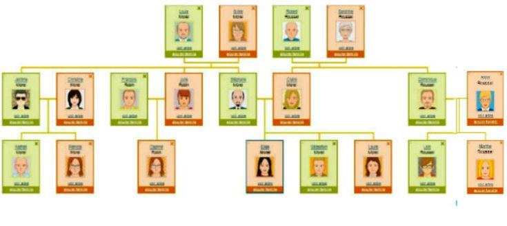 Ma famille: arbre généalogique. Relations de parenté, adjectifs possessifs. Image à toucher