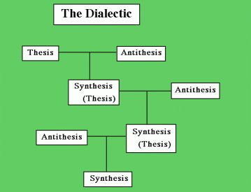 thesis synthesis of the art What is synthesis of the state of the art in thesis all of the synthesis essay prompts find out information about synthesis between thesis and antithesis synthesis to deliver state of the.