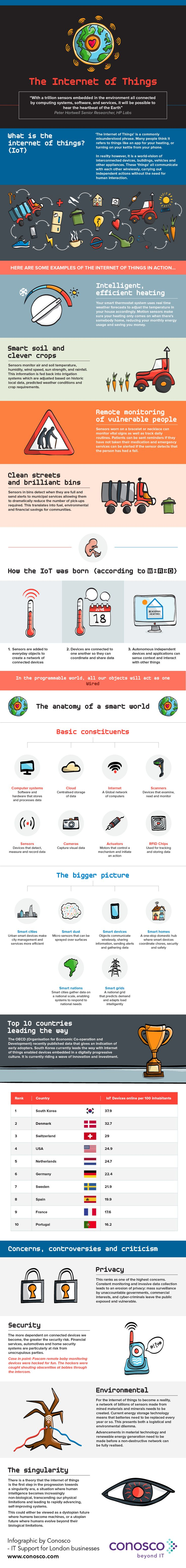 The Internet of Things #Infographic #Technology