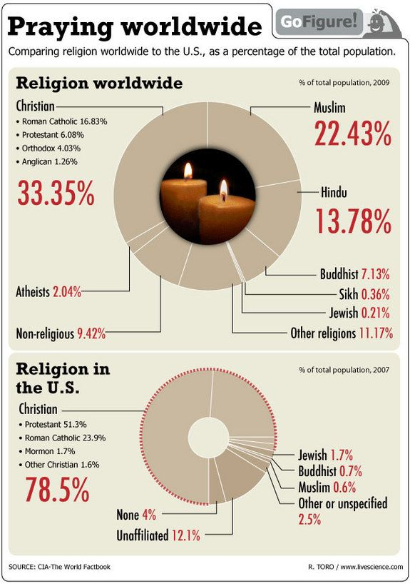 GoFigure today breaks down the popularity of the world's religions.