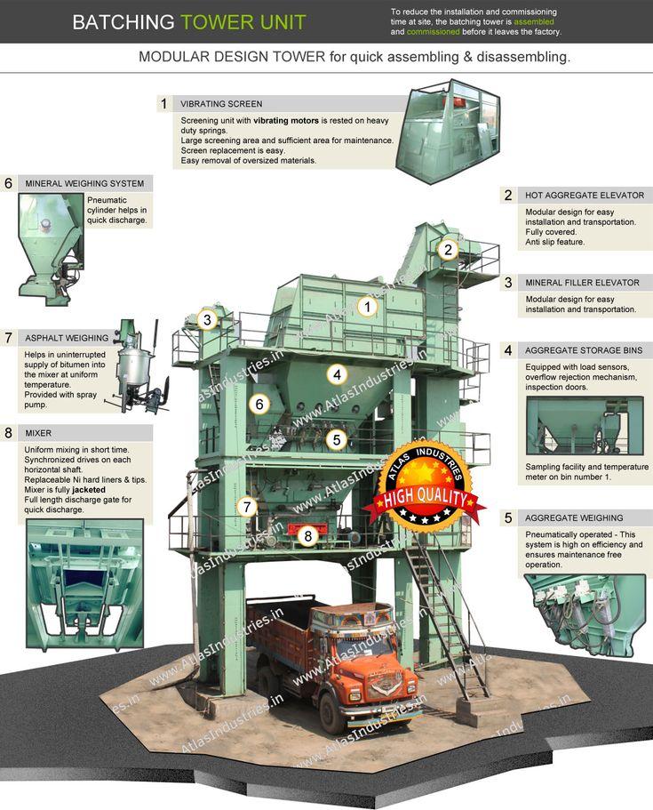 Asphalt batching plant manufacturer and exporter India.  #AsphaltBatchMixPlant #AsphaltBatchingPlants #HotMixPlant