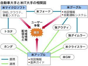 アップルとグーグル、地図で激突 車載分野が主戦場  :日本経済新聞