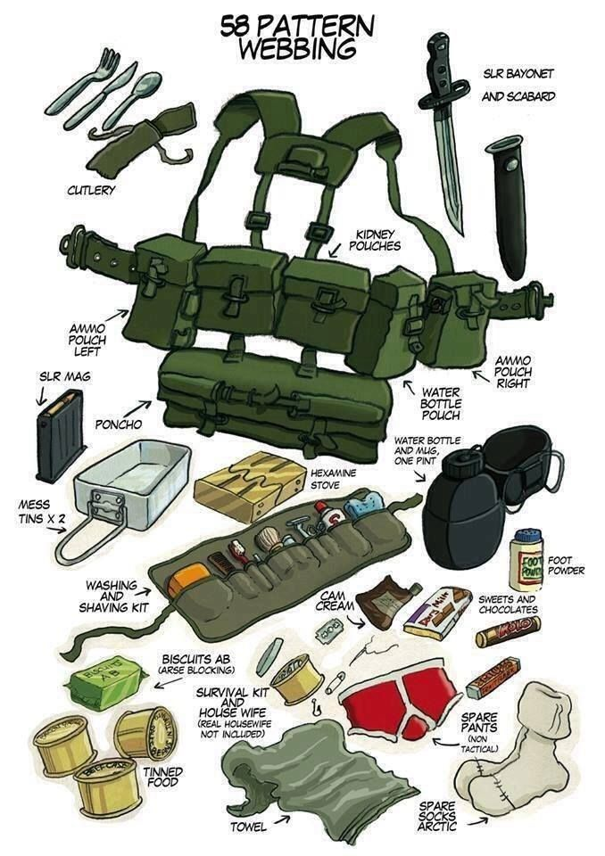 military survival diagrams - Google Search