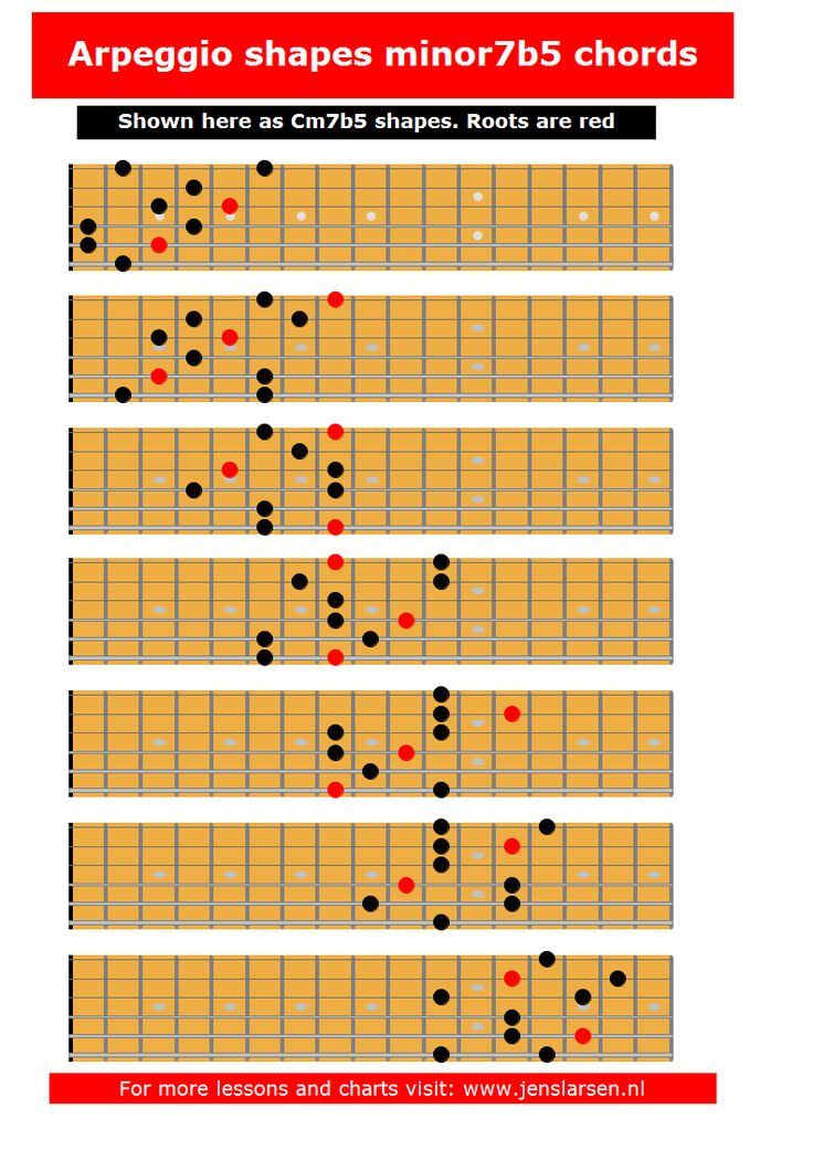 1000 images about guitar scales on pinterest jazz - Guide per scale ...