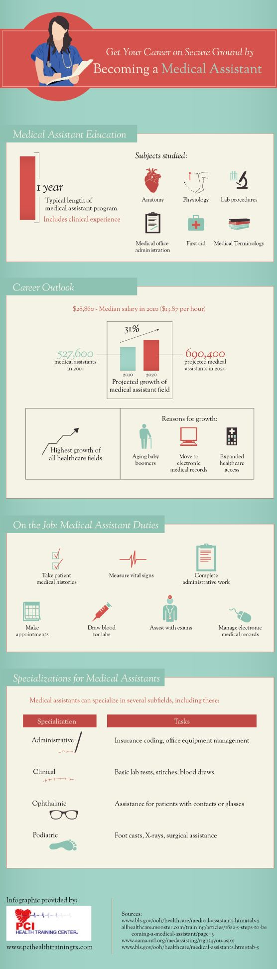 What does a Medical Assistant actually do on the job?