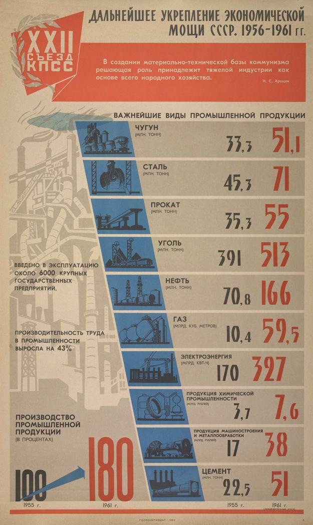 Дальнейшее укрепление экономической мощи СССР, 1956-1961 гг.